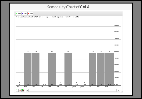 CALA seasonality