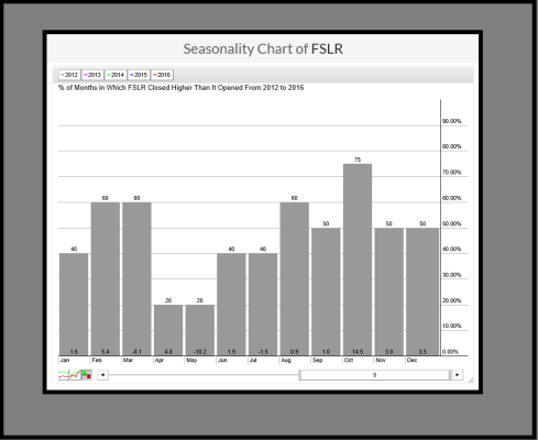 FSLR SEASONALITY.png