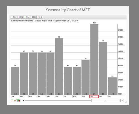 MET Seasonality