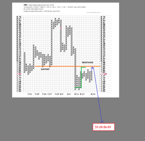 PnF chart