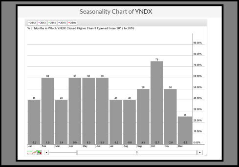 YNDX seasonality.png